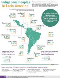 Latam Map Weekly Roundup Colombia U0027s Peace Process Centam Development Plan