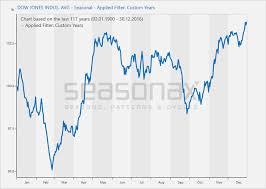 Dow Jones Help Desk Regime Change The Effect Of Trump U0027s Victory On Stock Prices