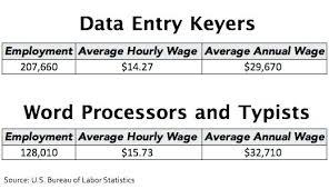 sample resume for data entry operator data entry operator resume