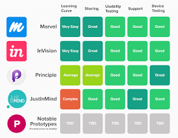 my top ui ux prototyping tools for 2016 jixee blog