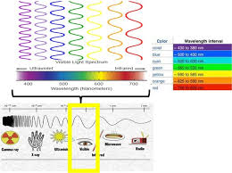 what type of energy is light which colour in the visible light spectrum most energy