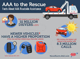 lexus of orlando tires aaa roadside archives aaa newsroom
