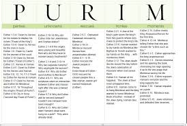 beth ester beth esther completed purim chart jpg 953 639 beth