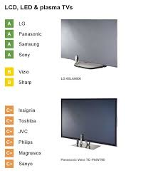 Pictures Of Tvs Best Tv Brands Top Tv Brands Consumer Reports
