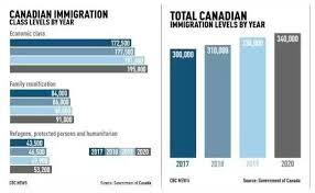 bureau 馗olier 加拿大發佈 百萬移民計劃 中國人應該知道的移民信息都在這裏 每日頭條