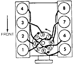 v8 chevy engine rotation diagram chevy 350 timing tab diagram