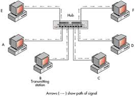 logical layout of network networking primer network topologies micro focus