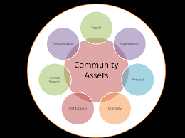community mapping community mapping challenges assets ace reflections