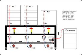 home brewery plans automated brewery valve layout diagrams home brew forums brewing