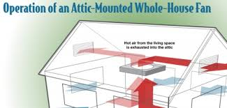 cheaper efficient cooling with whole house fans home power magazine