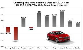 ford fusion sales 2014 midsize aston fusion is ford s bright car light the about cars