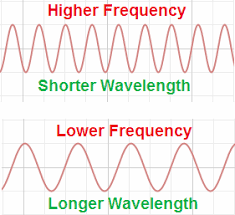 wavelength to frequency formula frequency to wavelength formula