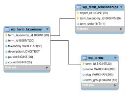 Wordpress Tables Understanding Wordpress Taxonomy Table Relationships Brad