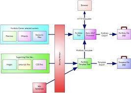 portfolio templates osp documentation confluence
