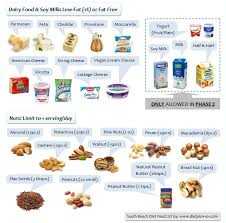 south beach diet food list for phase 1 and phase 2 diet plan 101