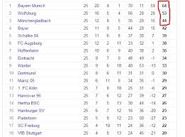 la liga premier league table bundesliga premier league table stuffwecollect com maison fr