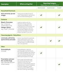 drug detection time table drug screening for employers quest diagnostics specimen validity