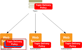 amazon sns setting amazon sns delivery retry policies for http https endpoints