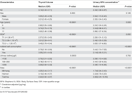 influence of bisphenol a on thyroid volume and structure