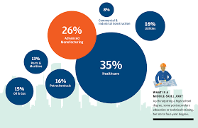 Skills For Production Worker Data Drives Workforce Decisions