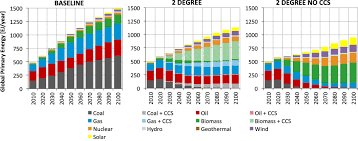 global economic consequences of deploying bioenergy with carbon