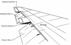 what are the parts of an airplane wing quora