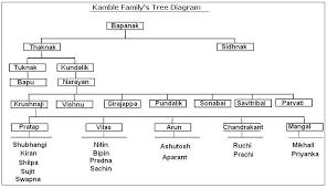 file kamble family tree diagram 2 jpg