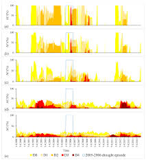 geosciences free full text drought occurrences and their