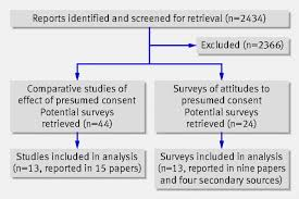 impact of presumed consent for organ donation on donation rates a