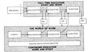 problems of educational reform in zambia