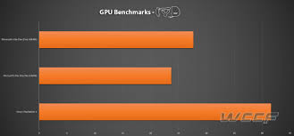 video bench mark playstation 4 gpu vs xbox one gpu vs pc the ultimate benchmark