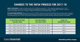 financial aid application is simpler and available earlier but no