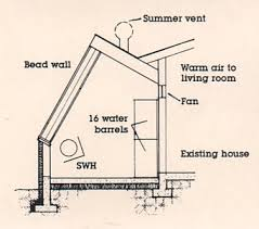 green house plans designs green home building attached greenhouses