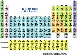 N On The Periodic Table Atoms Print