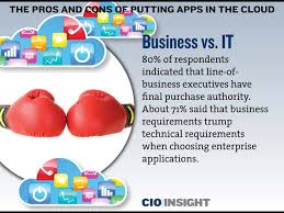 the pros and cons of putting apps in the cloud