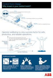 infographic reasons to invest in ergonomic control room design