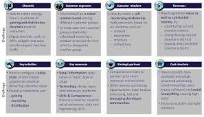 Simple Business Model Template Visa Business Model Business Models Pinterest Business