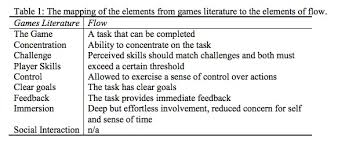 game design theory using experiential design to expand vr presence theory page 2 of 3