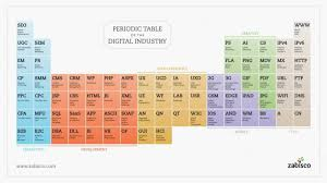 Development Of The Periodic Table Periodic Table Of The Digital Industry Visual Ly
