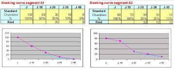 prix moyen chambre hotel la fixation des prix en hôtellerie le revenue management