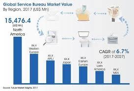 service bureau service bureau market global industry analysis size and forecast