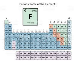 atomic number periodic table fluorine big on periodic table of the elements with atomic number