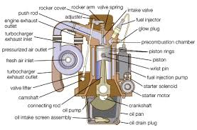 of engine compartment of
