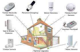secure installation of a home security system armet alarm