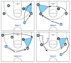 basketball court diagram and basketball positions basketball