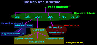 Domain Naming System Dns Tech by The Dns Protocol