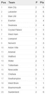 premier league results table and fixtures premier league table results and remaining fixtures manchester