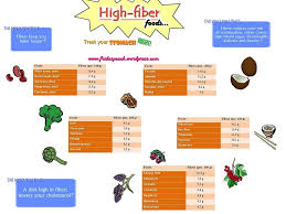 fibers are good for you fiber foods highest fiber foods and