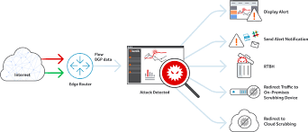 the power of big data for security operations and ddos protection