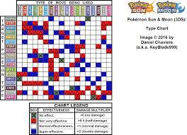 pokemon sun type chart for 3ds by keyblade999 gamefaqs